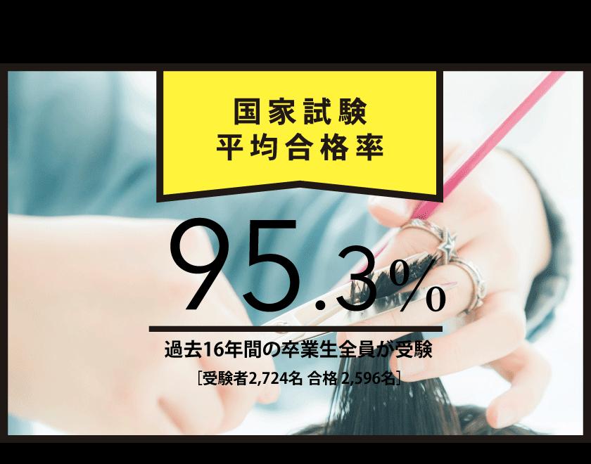 国家試験平均合格率96.1%